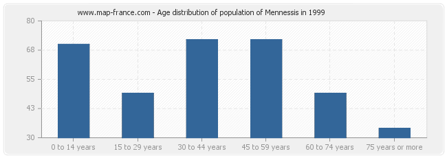 Age distribution of population of Mennessis in 1999