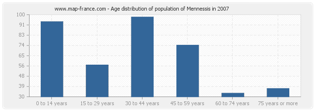 Age distribution of population of Mennessis in 2007