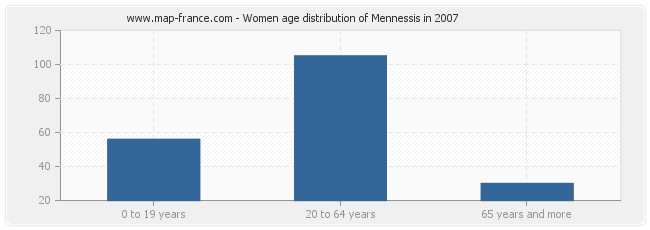 Women age distribution of Mennessis in 2007