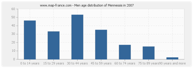 Men age distribution of Mennessis in 2007