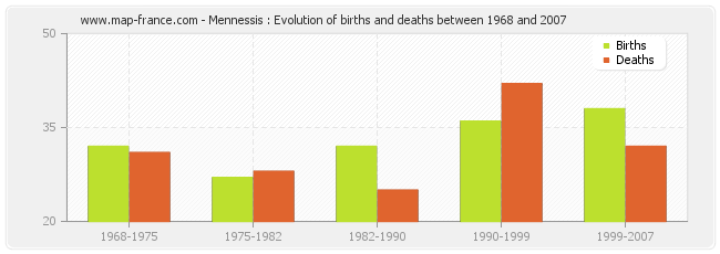 Mennessis : Evolution of births and deaths between 1968 and 2007