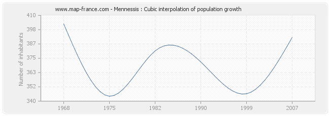 Mennessis : Cubic interpolation of population growth