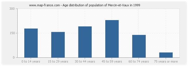 Age distribution of population of Mercin-et-Vaux in 1999