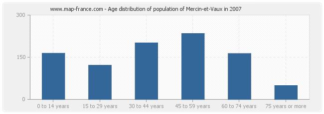 Age distribution of population of Mercin-et-Vaux in 2007