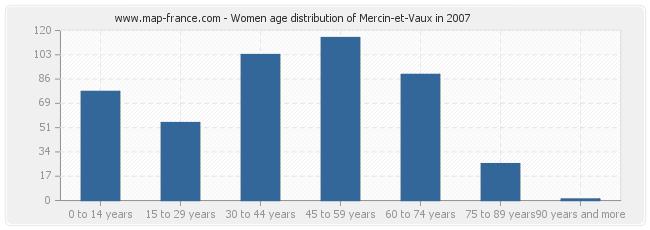 Women age distribution of Mercin-et-Vaux in 2007