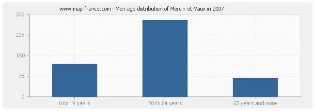 Men age distribution of Mercin-et-Vaux in 2007