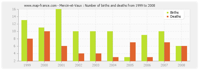 Mercin-et-Vaux : Number of births and deaths from 1999 to 2008