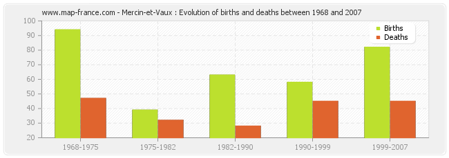 Mercin-et-Vaux : Evolution of births and deaths between 1968 and 2007