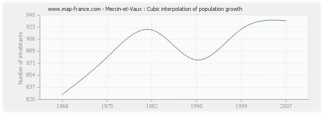 Mercin-et-Vaux : Cubic interpolation of population growth