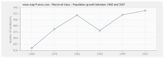 Population Mercin-et-Vaux