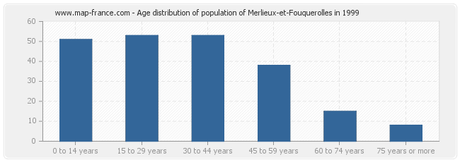 Age distribution of population of Merlieux-et-Fouquerolles in 1999
