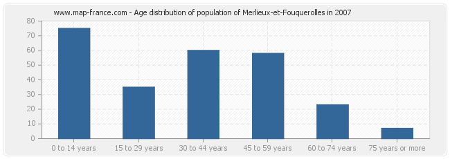 Age distribution of population of Merlieux-et-Fouquerolles in 2007