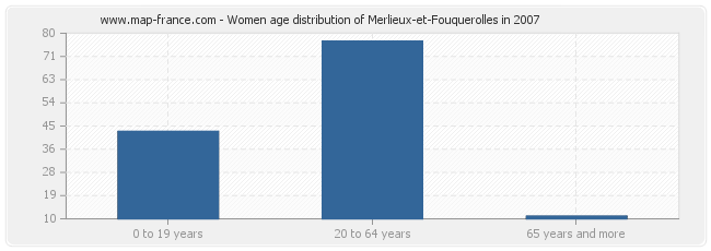 Women age distribution of Merlieux-et-Fouquerolles in 2007