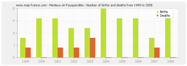 Merlieux-et-Fouquerolles : Number of births and deaths from 1999 to 2008