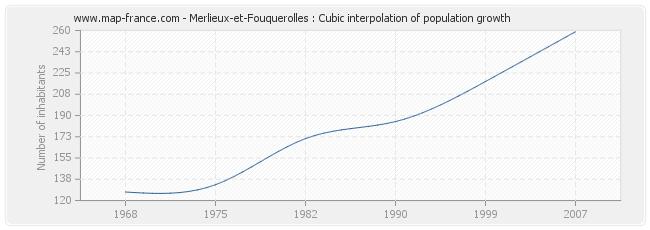 Merlieux-et-Fouquerolles : Cubic interpolation of population growth
