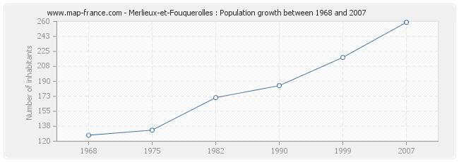 Population Merlieux-et-Fouquerolles
