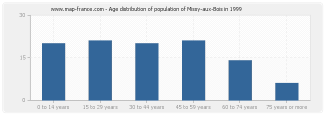 Age distribution of population of Missy-aux-Bois in 1999
