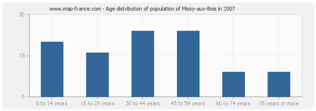 Age distribution of population of Missy-aux-Bois in 2007