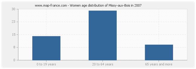 Women age distribution of Missy-aux-Bois in 2007