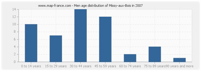 Men age distribution of Missy-aux-Bois in 2007
