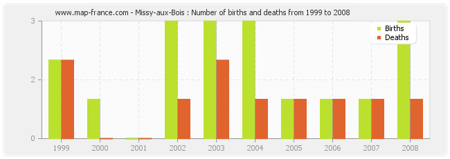 Missy-aux-Bois : Number of births and deaths from 1999 to 2008