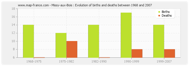 Missy-aux-Bois : Evolution of births and deaths between 1968 and 2007