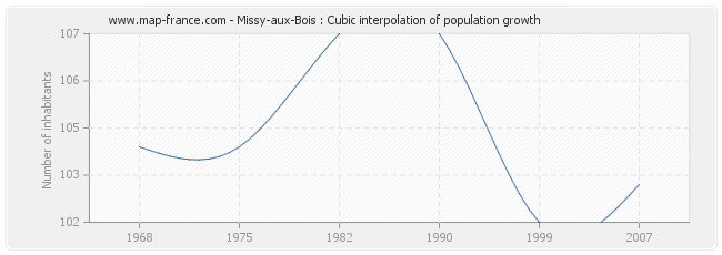 Missy-aux-Bois : Cubic interpolation of population growth