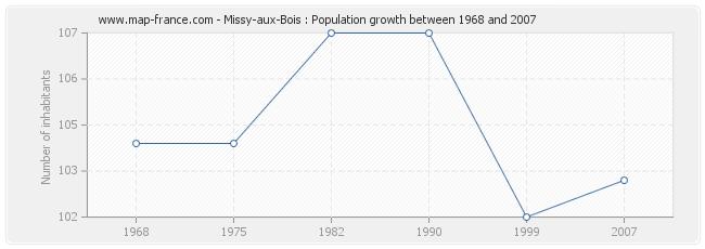 Population Missy-aux-Bois