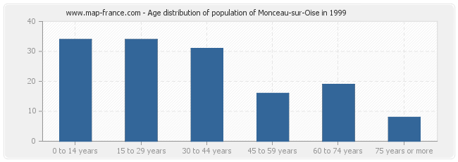 Age distribution of population of Monceau-sur-Oise in 1999
