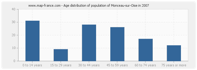 Age distribution of population of Monceau-sur-Oise in 2007