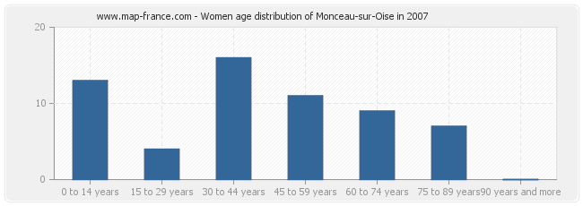 Women age distribution of Monceau-sur-Oise in 2007