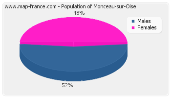 Sex distribution of population of Monceau-sur-Oise in 2007