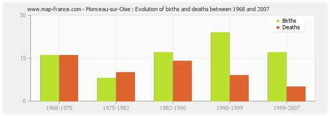 Monceau-sur-Oise : Evolution of births and deaths between 1968 and 2007