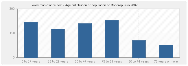 Age distribution of population of Mondrepuis in 2007