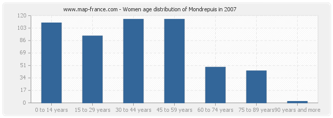 Women age distribution of Mondrepuis in 2007