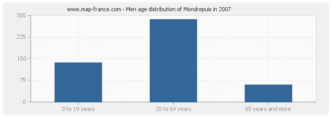 Men age distribution of Mondrepuis in 2007