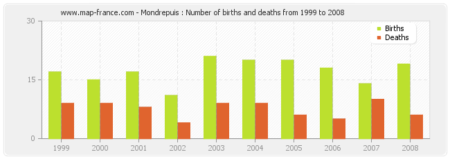 Mondrepuis : Number of births and deaths from 1999 to 2008