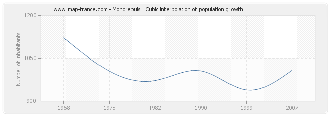 Mondrepuis : Cubic interpolation of population growth