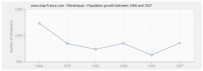 Population Mondrepuis