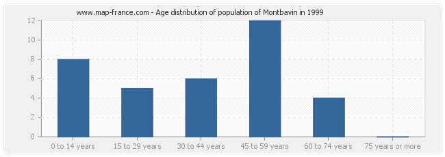 Age distribution of population of Montbavin in 1999