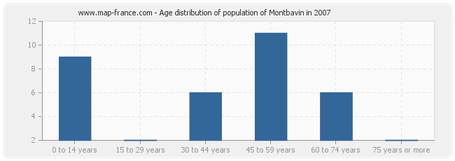 Age distribution of population of Montbavin in 2007
