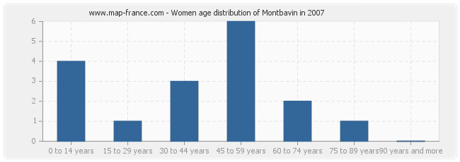 Women age distribution of Montbavin in 2007