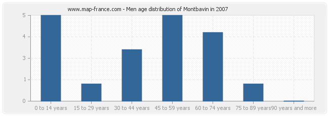 Men age distribution of Montbavin in 2007
