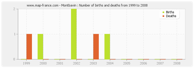 Montbavin : Number of births and deaths from 1999 to 2008