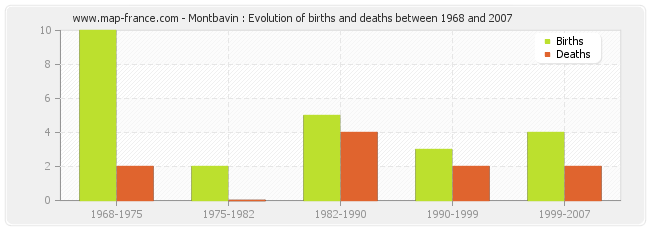 Montbavin : Evolution of births and deaths between 1968 and 2007