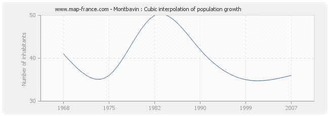 Montbavin : Cubic interpolation of population growth