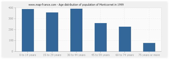 Age distribution of population of Montcornet in 1999