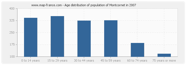 Age distribution of population of Montcornet in 2007