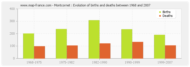 Montcornet : Evolution of births and deaths between 1968 and 2007