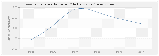 Montcornet : Cubic interpolation of population growth
